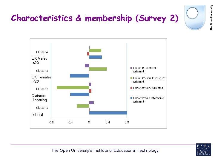 Characteristics & membership (Survey 2) UK Males ≤ 20 UK Females ≤ 20 Distance