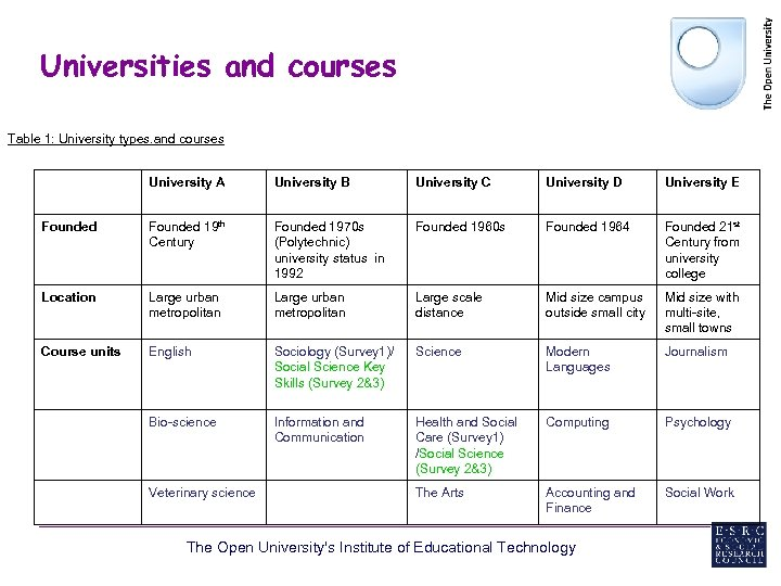 Universities and courses Table 1: University types. and courses University A University B University