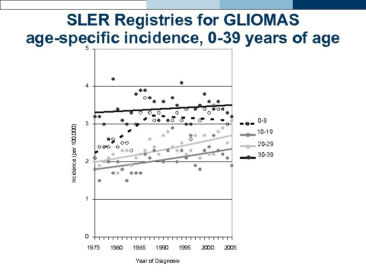 SLER Registries for GLIOMAS age-specific incidence, 0 -39 years of age 5 Incidence (per
