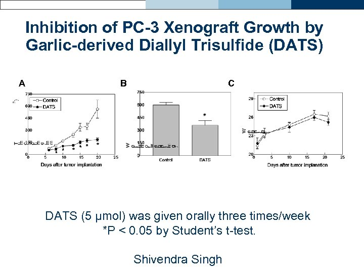 Inhibition of PC-3 Xenograft Growth by Garlic-derived Diallyl Trisulfide (DATS) A B C DATS