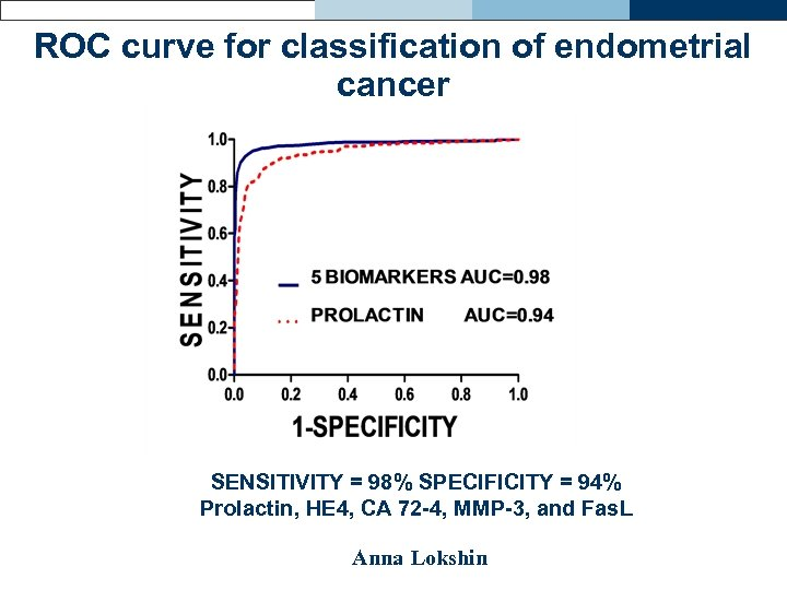 ROC curve for classification of endometrial cancer SENSITIVITY = 98% SPECIFICITY = 94% Prolactin,