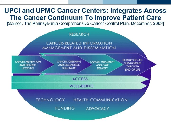 UPCI and UPMC Cancer Centers: Integrates Across The Cancer Continuum To Improve Patient Care
