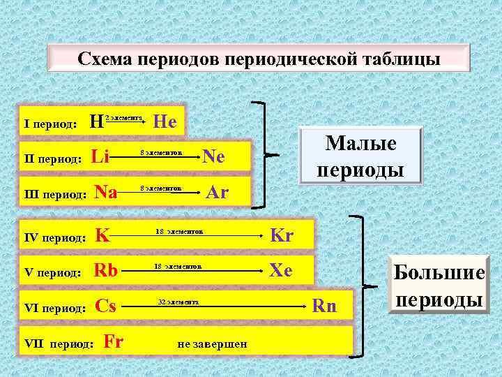 Схема периодов периодической таблицы I период: H II период: Li III период: Na IV