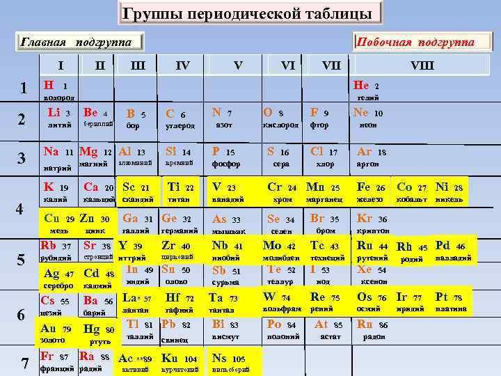 Группы периодической таблицы Главная подгруппа I 1 II 3 Na 3 литий 19 калий