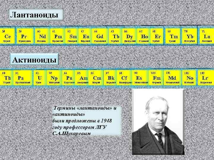 Лантаноиды 58 59 Сe 60 Pr Церий Празеодим 61 Nd 62 Pm Неодим 63