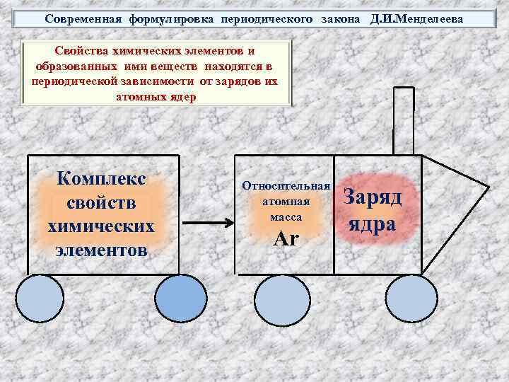 Современная формулировка периодического закона Д. И. Менделеева Свойства химических элементов и образованных ими веществ