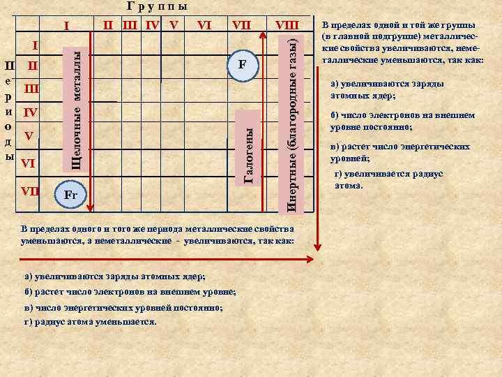 Группы VII Fr F VIII Инертные (благородные газы) П II е III р и