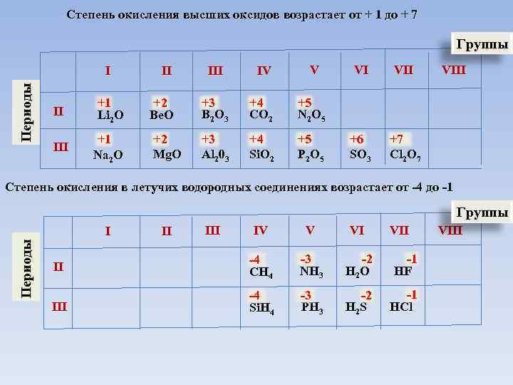 Степень окисления высших оксидов возрастает от + 1 до + 7 Группы Периоды I