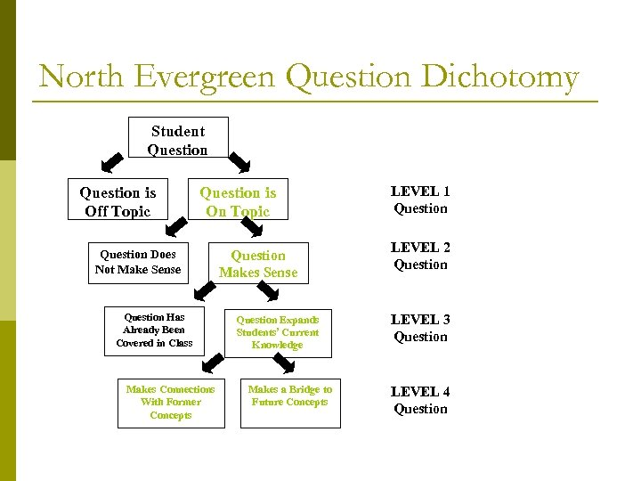 North Evergreen Question Dichotomy Student Question is Off Topic Question is On Topic Question