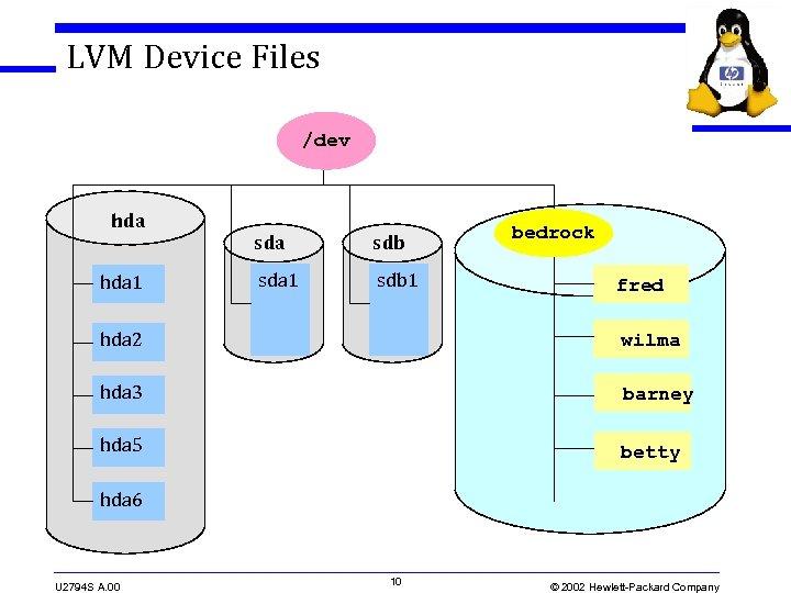 LVM Device Files /dev hda 1 sda sdb sda 1 sdb 1 bedrock fred