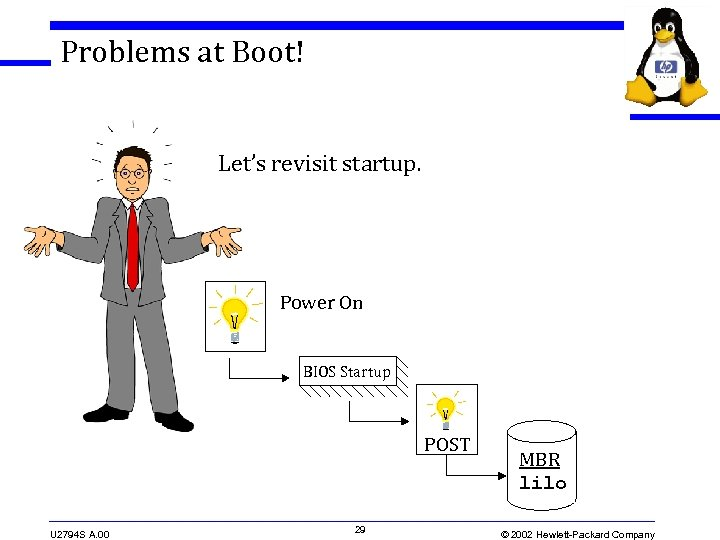 Problems at Boot! Let's revisit startup. Power On BIOS Startup POST U 2794 S