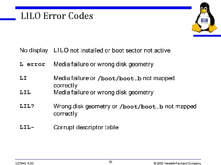 LILO Error Codes U 2794 S A. 00 32 © 2002 Hewlett-Packard Company