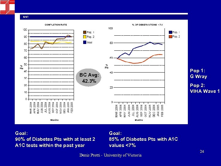 Pop 1: G Wray BC Avg: 42. 3% Goal: 90% of Diabetes Pts with
