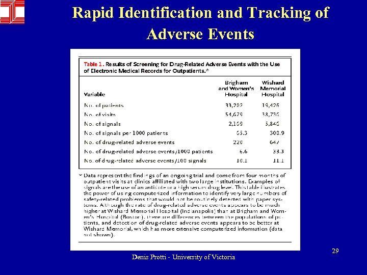 Rapid Identification and Tracking of Adverse Events Denis Protti - University of Victoria 29