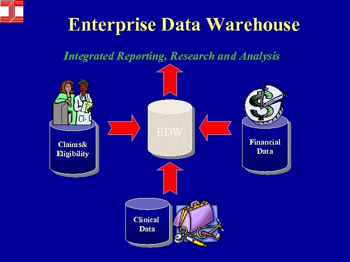 Enterprise Data Warehouse Integrated Reporting, Research and Analysis EDW Claims& Eligibility Clinical Data Financial