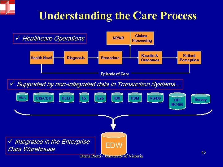 Understanding the Care Process ü Healthcare Operations Health Need Diagnosis AP/AR Claims Processing Results