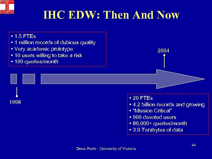 IHC EDW: Then And Now • 1. 5 FTEs • 1 million records of
