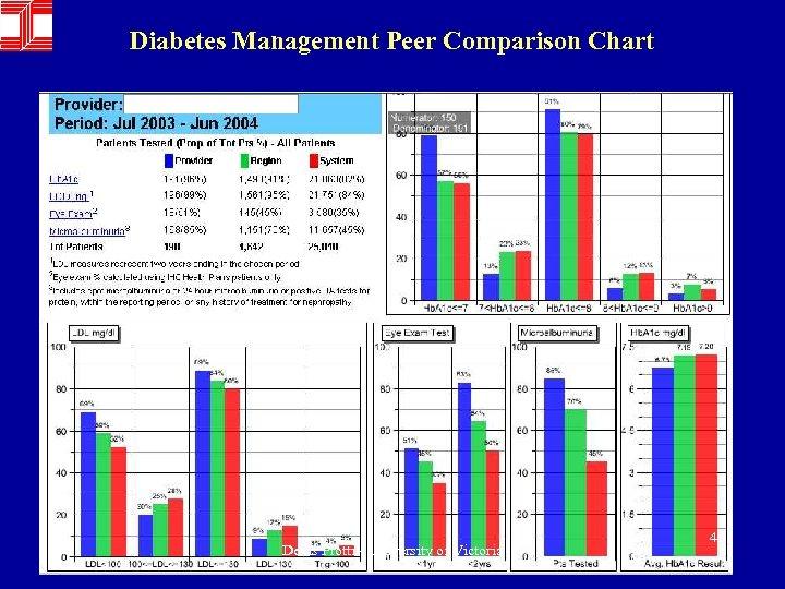 Diabetes Management Peer Comparison Chart Denis Protti - University of Victoria 49