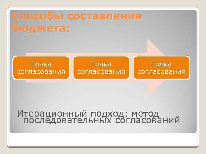 Способы составления бюджета: Точка согласования Итерационный подход: метод последовательных согласований
