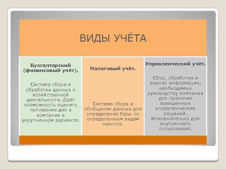 ВИДЫ УЧЁТА Бухгалтерский (финансовый учёт). Налоговый учёт. Система сбора и обработки данных о хозяйственной