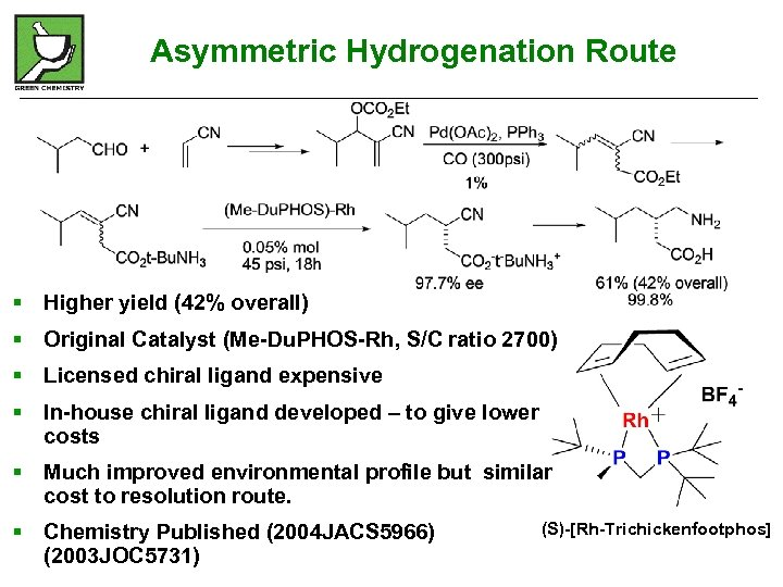 Asymmetric Hydrogenation Route § Higher yield (42% overall) § Original Catalyst (Me-Du. PHOS-Rh, S/C