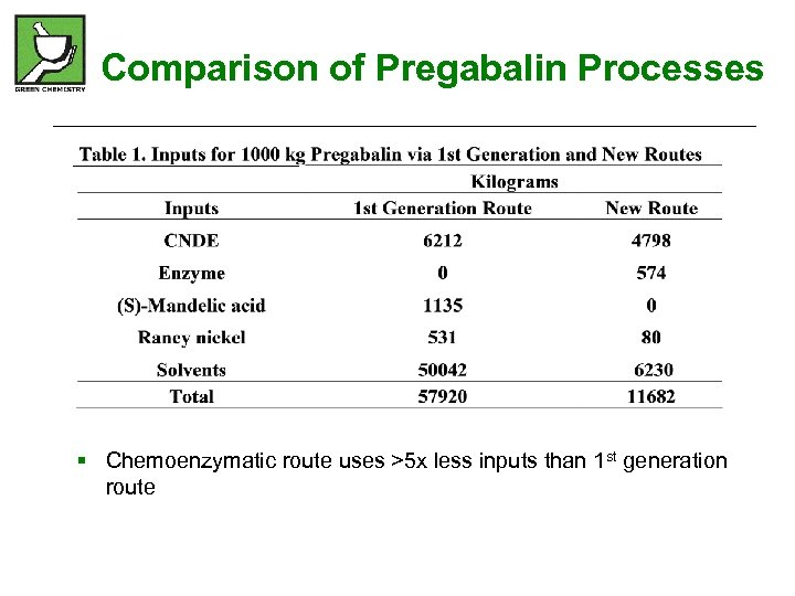 Comparison of Pregabalin Processes § Chemoenzymatic route uses >5 x less inputs than 1