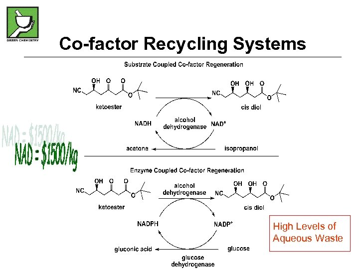 Co-factor Recycling Systems High Levels of Aqueous Waste