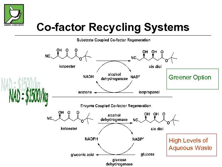 Co-factor Recycling Systems Greener Option High Levels of Aqueous Waste