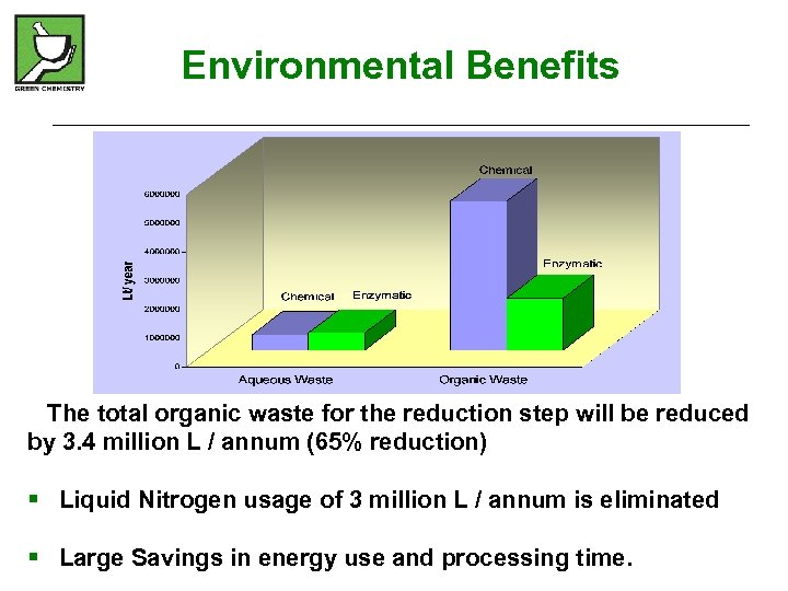 Environmental Benefits The total organic waste for the reduction step will be reduced by