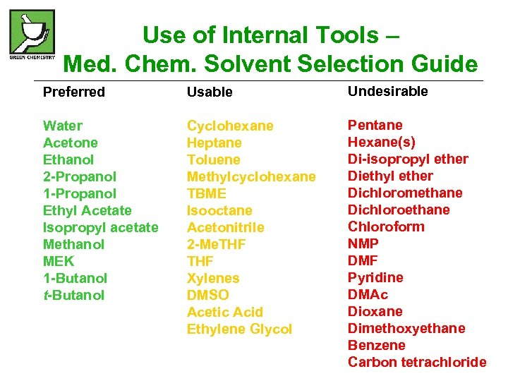 Use of Internal Tools – Med. Chem. Solvent Selection Guide Preferred Usable Undesirable Water