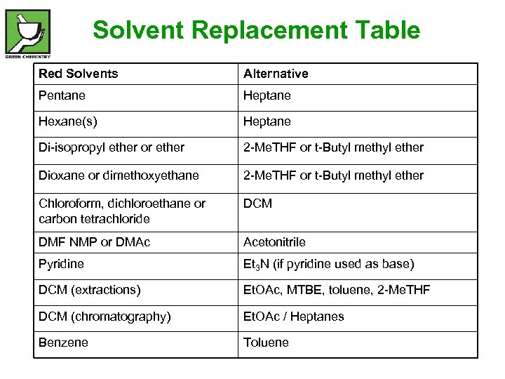 Solvent Replacement Table Red Solvents Alternative Pentane Heptane Hexane(s) Heptane Di-isopropyl ether or ether