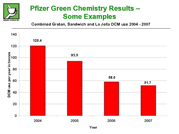 Pfizer Green Chemistry Results – Some Examples Combined Groton, Sandwich and La Jolla DCM