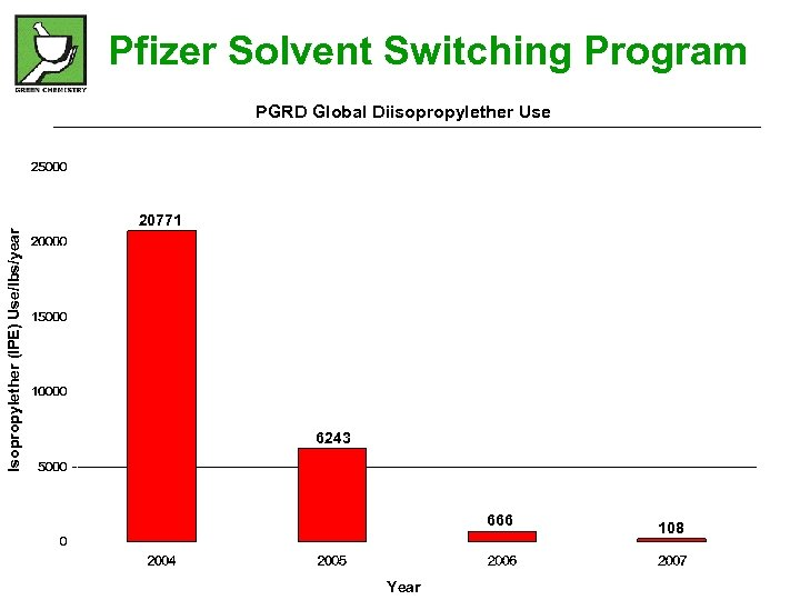 Pfizer Solvent Switching Program Isopropylether (IPE) Use/lbs/year PGRD Global Diisopropylether Use 20771 6243 666