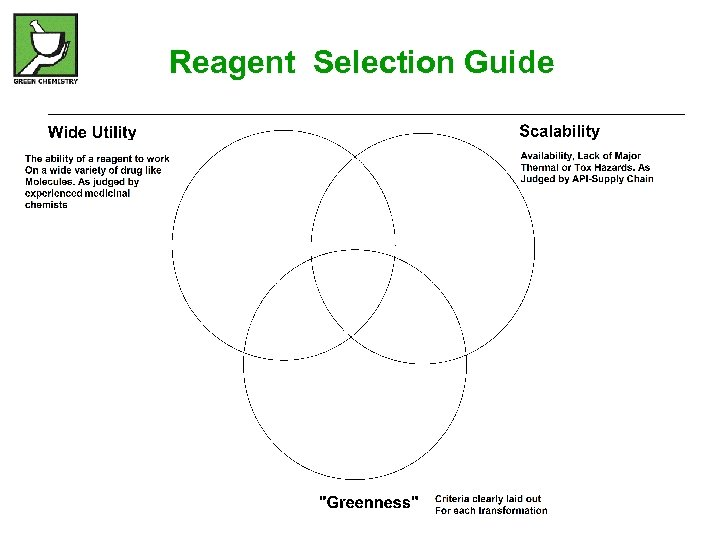 Reagent Selection Guide