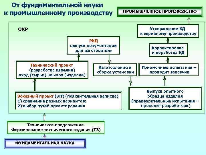 От фундаментальной науки к промышленному производству ПРОМЫШЛЕННОЕ ПРОИЗВОДСТВО Утверждение КД к серийному производству ОКР