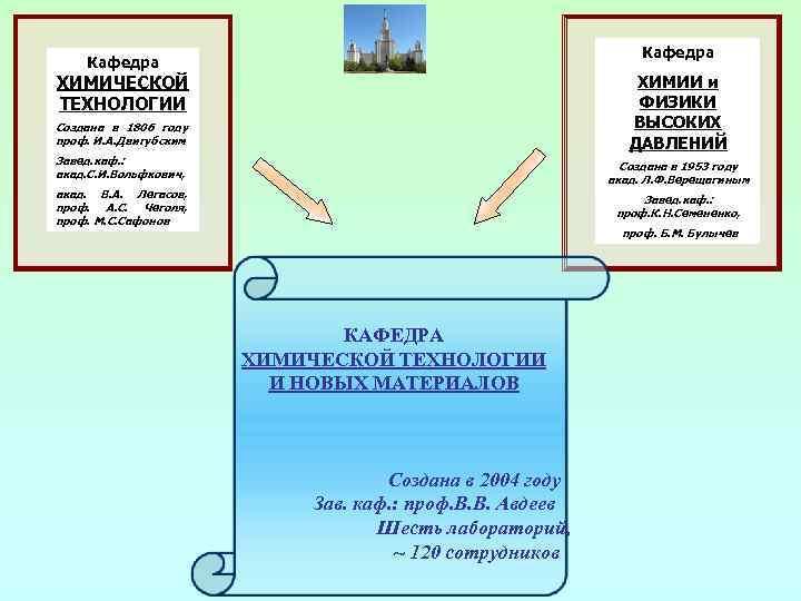 Кафедра ХИМИЧЕСКОЙ ТЕХНОЛОГИИ ХИМИИ и ФИЗИКИ ВЫСОКИХ ДАВЛЕНИЙ Создана в 1806 году проф. И.