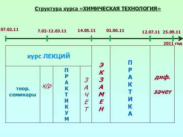Структура курса «ХИМИЧЕСКАЯ ТЕХНОЛОГИЯ» 07. 02. 11 7. 02 -12. 03. 11 14. 05.