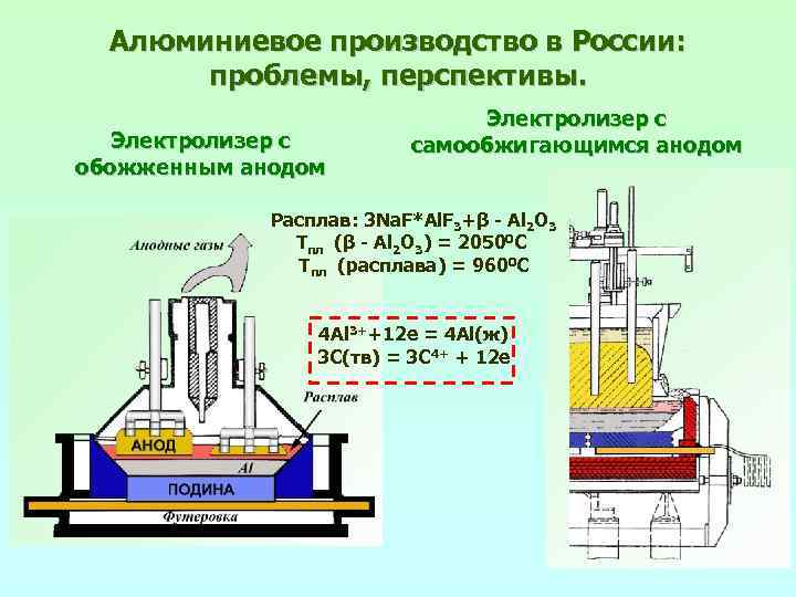 Алюминиевое производство в России: проблемы, перспективы. Электролизер с обожженным анодом Электролизер с самообжигающимся анодом