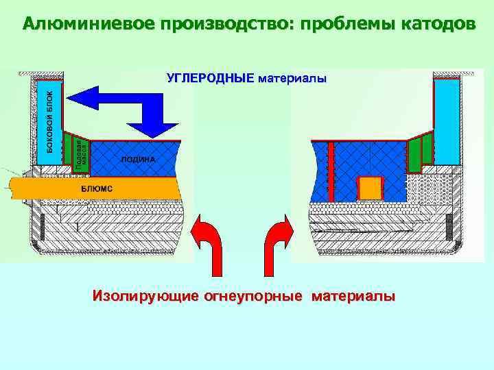 Алюминиевое производство: проблемы катодов УГЛЕРОДНЫЕ материалы Изолирующие огнеупорные материалы