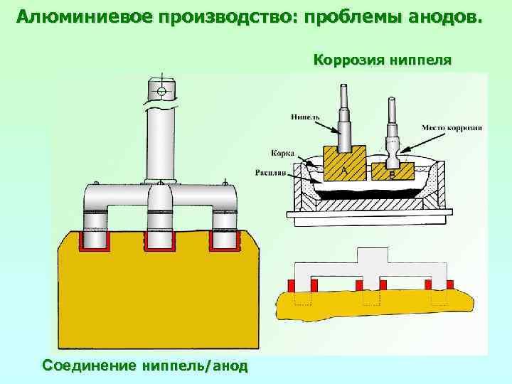 Алюминиевое производство: проблемы анодов. Коррозия ниппеля Соединение ниппель/анод