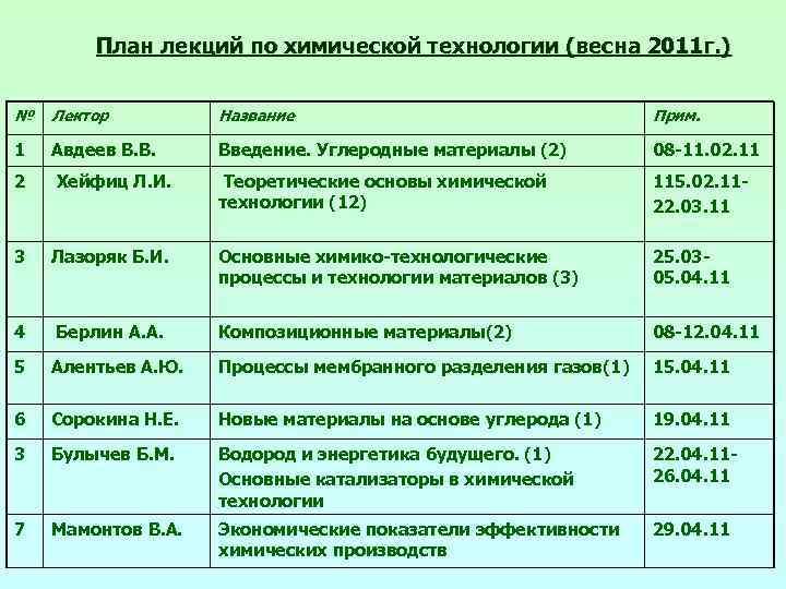 План лекций по химической технологии (весна 2011 г. ) № Лектор Название Прим. 1