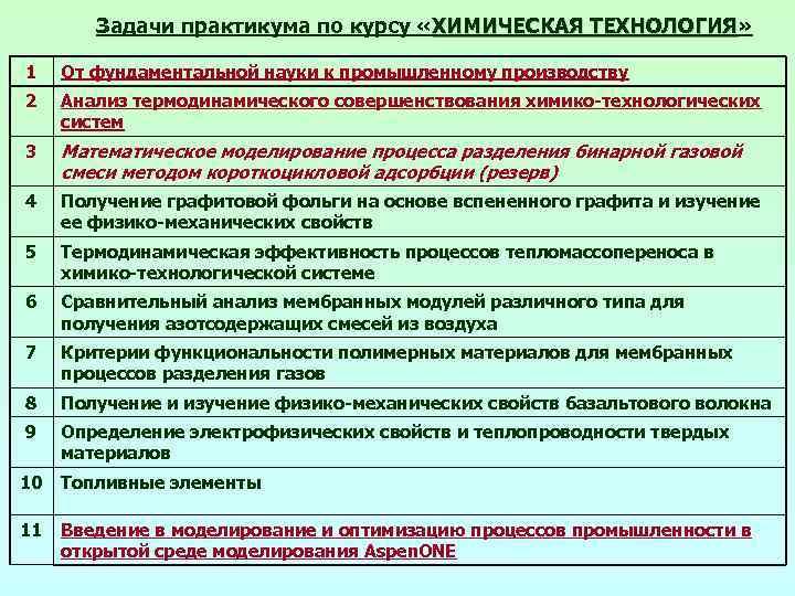 Задачи практикума по курсу «ХИМИЧЕСКАЯ ТЕХНОЛОГИЯ» ТЕХНОЛОГИЯ 1 От фундаментальной науки к промышленному производству