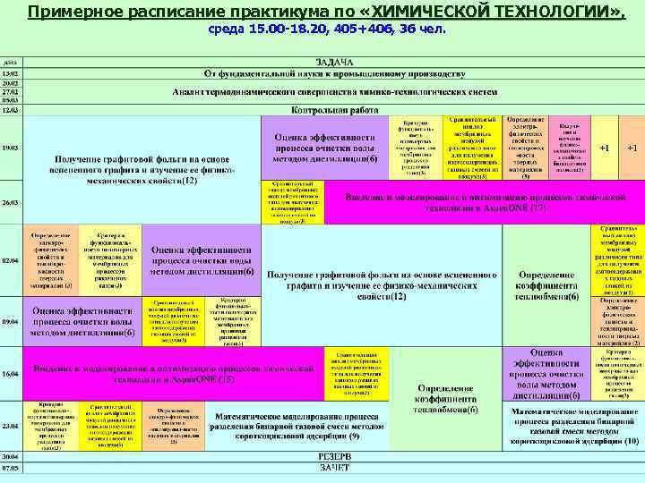Примерное расписание практикума по «ХИМИЧЕСКОЙ ТЕХНОЛОГИИ» , ТЕХНОЛОГИИ» среда 15. 00 -18. 20, 405+406,
