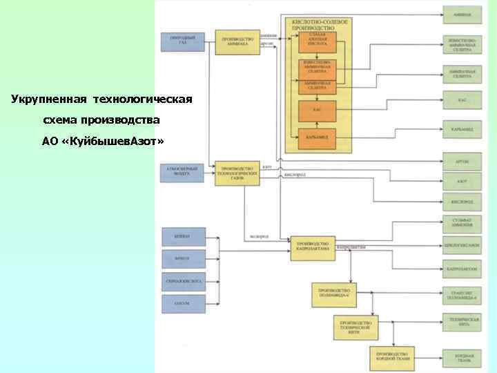 Укрупненная технологическая схема производства АО «Куйбышев. Азот»