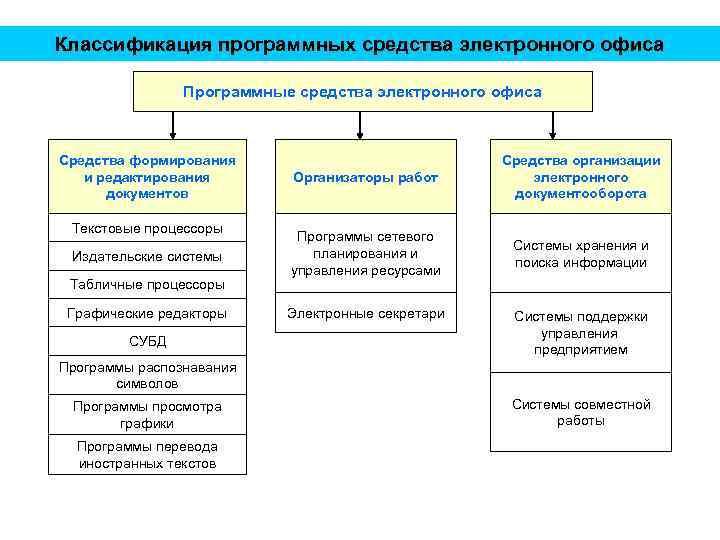 Классификация программных средства электронного офиса Программные средства электронного офиса Средства формирования и редактирования документов