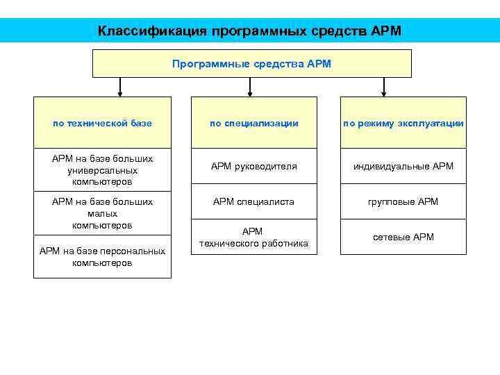 Классификация программных средств АРМ Программные средства АРМ по технической базе по специализации по режиму