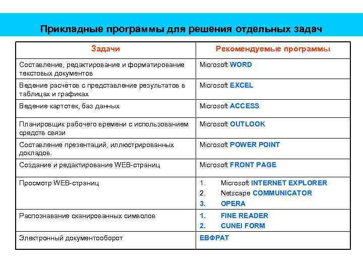 Прикладные программы для решения отдельных задач Задачи Рекомендуемые программы Составление, редактирование и форматирование текстовых