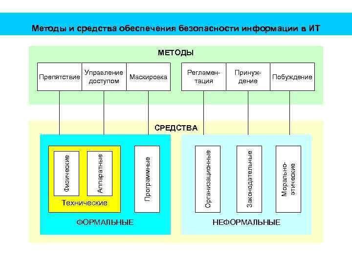 Методы и средства обеспечения безопасности информации в ИТ МЕТОДЫ Препятствие Управление Маскировка доступом Регламентация