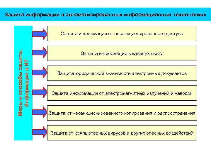 Защита информации в автоматизированных информационных технологиях Меры и способы защиты Информации в ИТ Защита