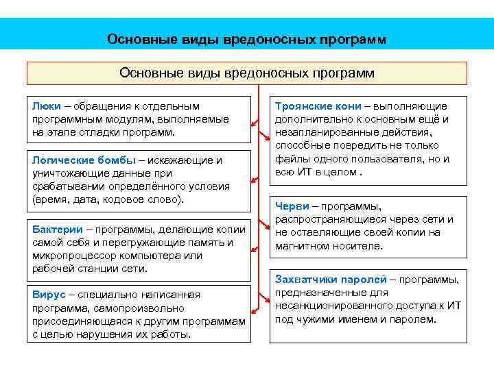 Основные виды вредоносных программ Люки – обращения к отдельным программным модулям, выполняемые на этапе